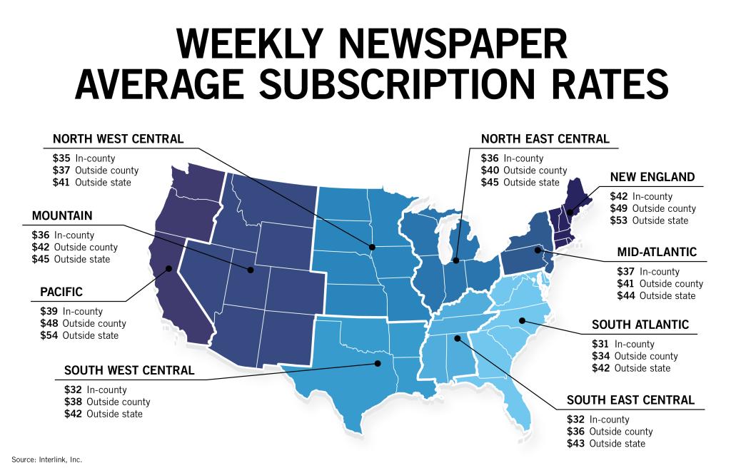 Interlink avg subscriber large